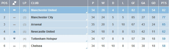 Pl Table - NUFC 4th
